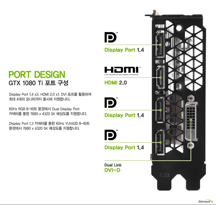 GTX 1080 Ti 포트 구성Display Port 1.4 x3, HDMI 2.0 x1, DVI 포트를 활용하여최대 4대의 모니터까지 동시에 지원합니다.60Hz RGB 8-비트 환경에서 Dual Display Port커넥터를 통한 7680 x 4320 5K 해상도를 지원합니다.Display Port 1.3 커넥터를 통한 60Hz YUV420 8-비트환경에서 7680 x 4320 5K 해상도를 지원합니다.
