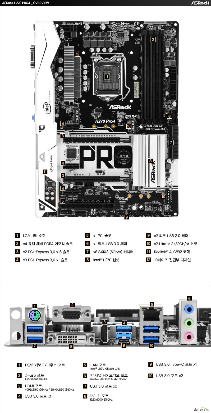 ASRock H270 PRO4 OVERVIEW전면1. LGA 1151 소켓 / 2. x4 듀얼 채널 DDR4 메모리 슬롯 / 3. x2 PCI-Express 3.0 x16 슬롯 / 4. x3 PCI-Express 3.0 x1 슬롯 / 5. x1 PCI 슬롯 / 6. x1 외부 USB 3.0 헤더 / 7. x6 SATA3 (6Gb/s) 커넥터 / 8. Intel H270 칩셋 / 9. x1 외부 USB 2.0 헤더 / 10. x2 Ultra M.2 (32Gb/s) 소켓 / 11. Realtek ALC892 코덱 / 12. 10페이즈 전원부 디자인후면1. PS/2 키보드/마우스 포트 / 2. D-sub 포트 1920x1200 @60Hz / 3. HDMI 포트 4096x2160 @24Hz, 3840x2160 @30Hz / 4. USB 3.0 포트 x1  / 5. LAN 포트 Intel I219V Gigabit LAN  / 6. 7.1채널 HD 오디오 포트 Realtek ALC892 Audio Codec / 7. USB 3.0 포트 x2 / 8. DVI-D 포트 1920x1200 @60Hz / 9. USB 3.0 Type-C 포트 x1 / 10. USB 3.0 포트 x2