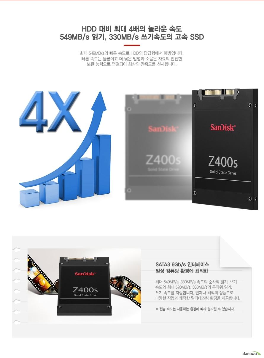 Sandisk Z400s