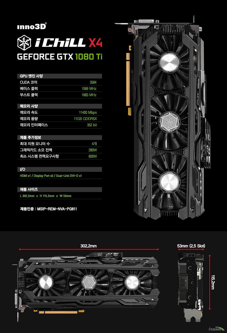상세사양쿠다코어 3584베이스 클럭 1569 MHz부스트 클럭 1683 MHz메모리 속도 11400 Mbps메모리 용량 11GB GDDR5메모리 인터페이스 352 bit최대 지원 모니터 수 4개그래픽카드 소모 전력 280W최소 시스템 전력요구사항 600W포트 HDMI 1개 DP 3개 DVI-D 1개제품사이즈 L302.2mm H115.2mm W53mm제품인증 MSIP-REM-NVA-PG611