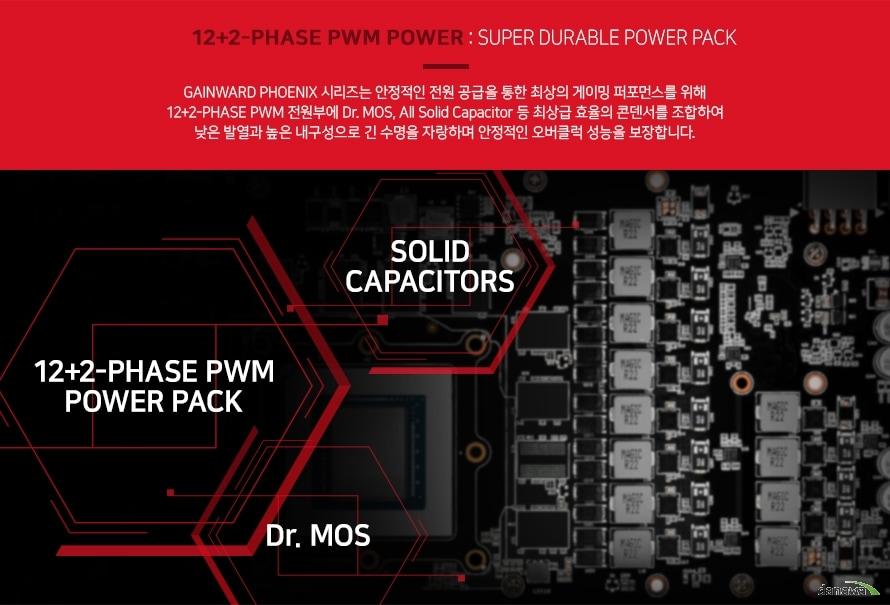 게인워드 피닉스 시리즈는 안정적인 전원 공급을 통한 최상의 게이밍 퍼포먼스를 위해    12플러스2 페이즈 pwm  전원부에 닥터 모스 디자인과 올 솔리드 캐패시터등 최상급 효율의    콘덴서를 조합하여 낮은 발열과 높은 내구성으로 긴 수명을 자랑하며    안정적인 오버클럭 성능을 보장합니다.