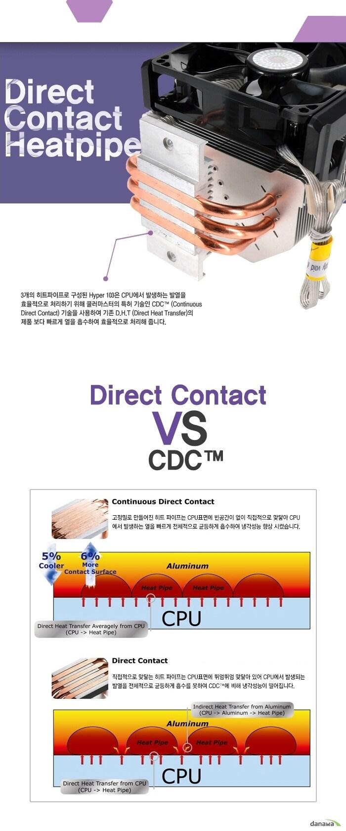 Direct Contact Heatpipe 3개의 히트파이프로 구성된 Hyper 103은 CPU에서 발생하는 발열을 효율적으로 처리하기 위해 쿨러마스터의 특허 기술인 CDC (Continuous Direct Contact) 기술을 사용하여 기존 D.H.T (Direct Heat Transfer)의 제품보다 빠르게 열을 흡수하여 효율적으로 처리해 줍니다. Direct Contact VS CDC
