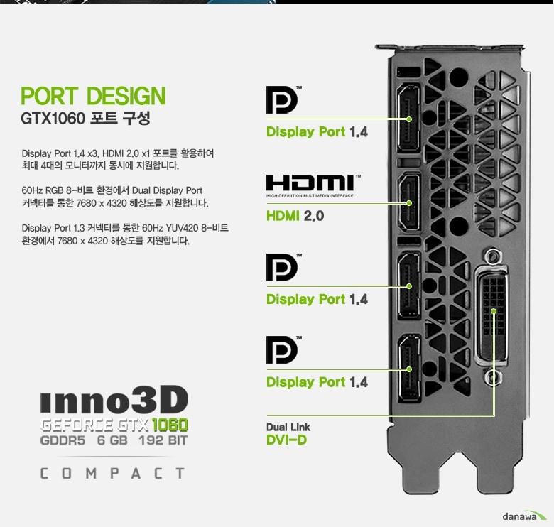 포트 디자인, GTX1060 포트 구성, 디스플레이 포트 1.4 x1, HDMI 2.0 x1, Dl DVI-D x2포트를 활용하여 최대 4대의 모니터까지 동시에 지원합니다. 60Hz RGB-8비트 환경에서 Dual Display Port 커넥터를 통한 7680x4320 해상도를 지원합니다. Display Port 1.3 커넥터를 통한 60Hz YUV420 8-비트 환경에서 7680x4320 해상도를 지원합니다. / Display Port 1.4 x3 / HDMI 2.0 / Dual Link DVI-D