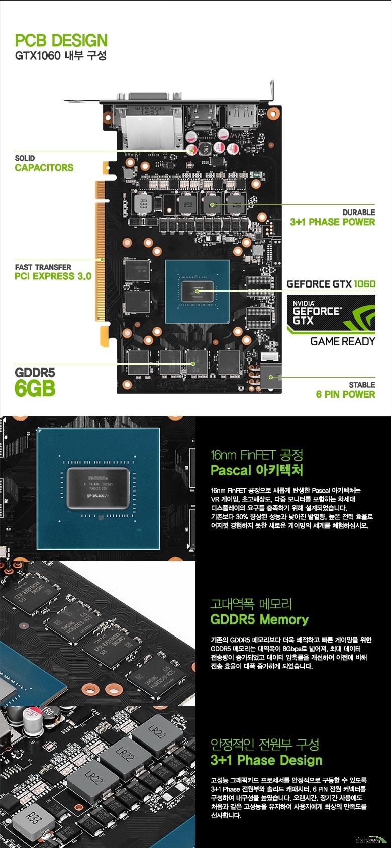 GTX1060 내부 구성 솔리드 캐패시터, 페스트 트렌스퍼 PCI 익스프레스 3.0, GDDR5 6GB, 듀러블 3+1 페이즈 파워, 지포스 GTX 1060 게임 레디, 스테이블 6 핀 파워    16nm 핀셋 공정 파스칼 아키텍처 16nm 핀셋 공정으로 새롭게 탄생한 파스칼 아키텍처는 VR게이밍, 초고해상도, 다중 모니터를 포함하는 차세대 디스플레이의 요구를 충족하기 위해 설계되었습니다. 기존보다 30% 향상된 성능과 낮아진 발열량, 높은 전력 효율로 여지껏 경험하지 못한 새로운 게이밍의 세계를 체험하십시오.   고대역폭 메모리 GGDR5 맴ㅎ라 기존의 GDDR5 메모리보다 더욱 쾌적하고 빠른 게이밍을 위한 GDDR5 메모리는 대역폭이 8Gbps로 넓어져, 최대 데이터 전송량이 증가되었고 데이터 압축률을 개선하여 이전에 비해 전송 효율이 대폭 증가하게 되었습니다. 안정적인 전원부 구성 3+1 Phase Design 고성능 그래픽카드 프로세서를 안정적으로 구동할 수 있도록 3+1 페이즈 전원부와 솔리드 캐패시터, 6 핀 전원 커넥터를 구성하여 내구성을 높였습니다. 오랜시간, 장기간 사용에도 처음과 같은 고성능을 유지하여 사용자에게 최상의 만족도를 선사합니다.