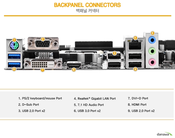 Backpanel Connectors	1. PS/2 keyboard/mouse Port	2. D-Sub Port	3. USB 2.0 Port x2		4. Realtek® Gigabit LAN Port	5. 7.1 HD Audio Port	6. USB 3.0 Port x2	7. DVI-D Port	8. HDMI Port	9. USB 2.0 Port x2