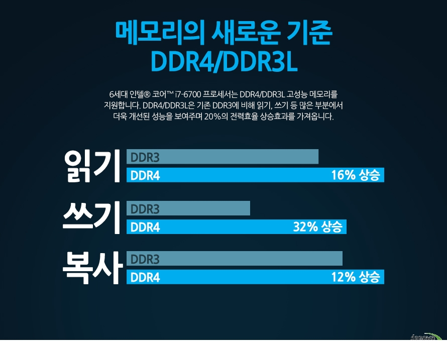 DDR4 지원