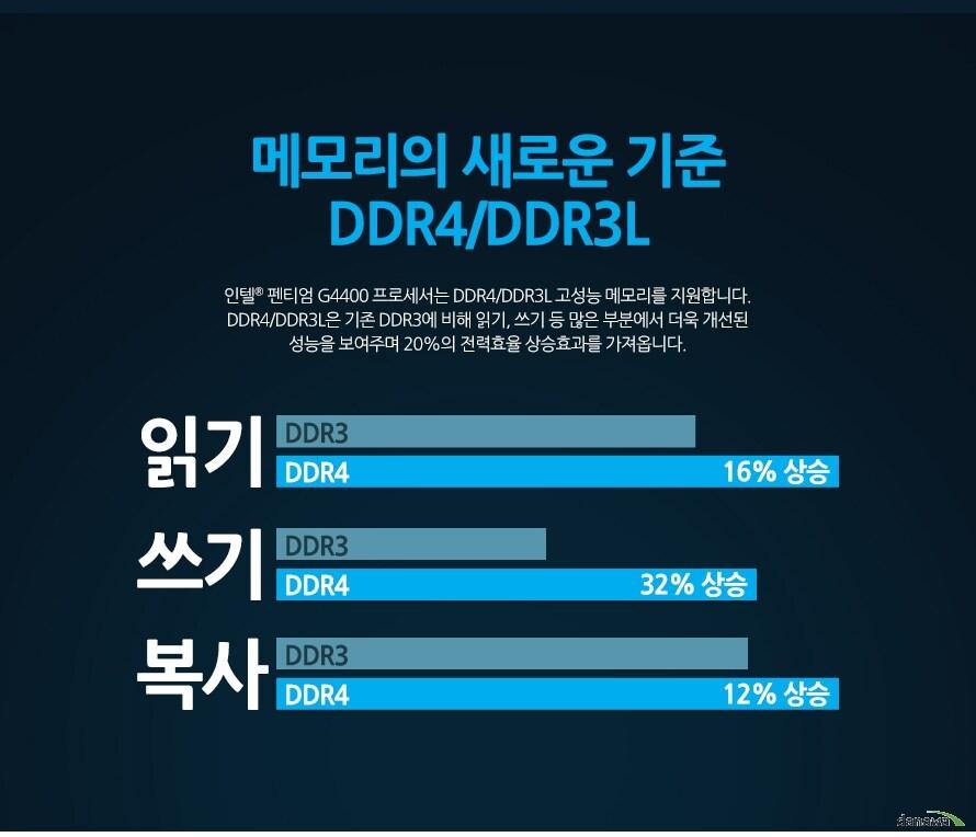 DDR4, DDR3L 지원